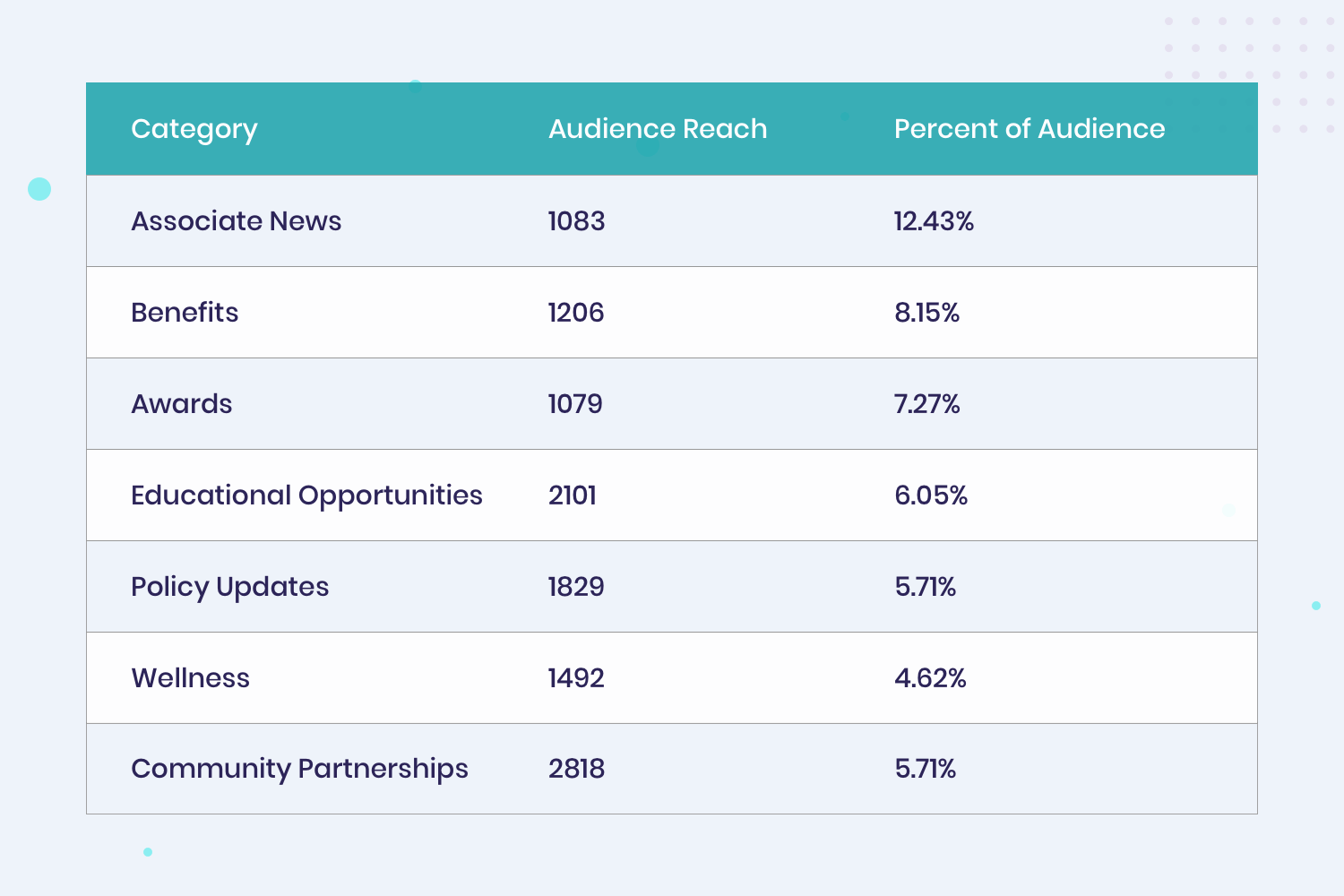 Engagement statistics, employee engagement dashboard, content opportunities