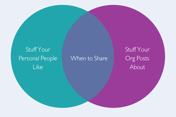 Venn Diagram - When to Share Facebook Post