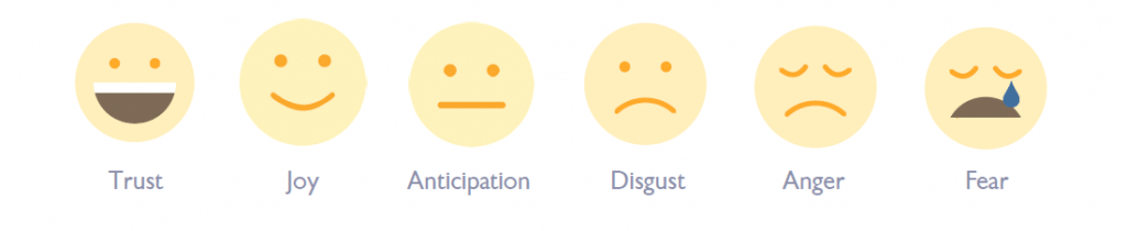 Sentiment analysis scale