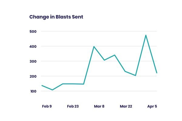 How COVID-19 has Changed Internal Communications