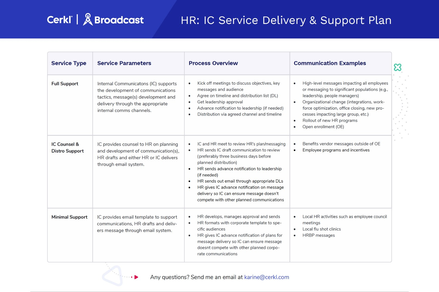 HR: IC Service Delivery & Support Template